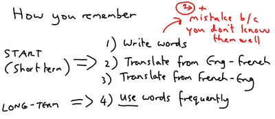 How to Memorise Vocabulary